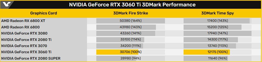 Nvidia GeForce RTX 3060 Ti 3DMark Eintrag via Videocardz