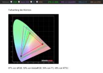 Lenovo Thinkpad L14 AMD Farbumfang Kalibriert