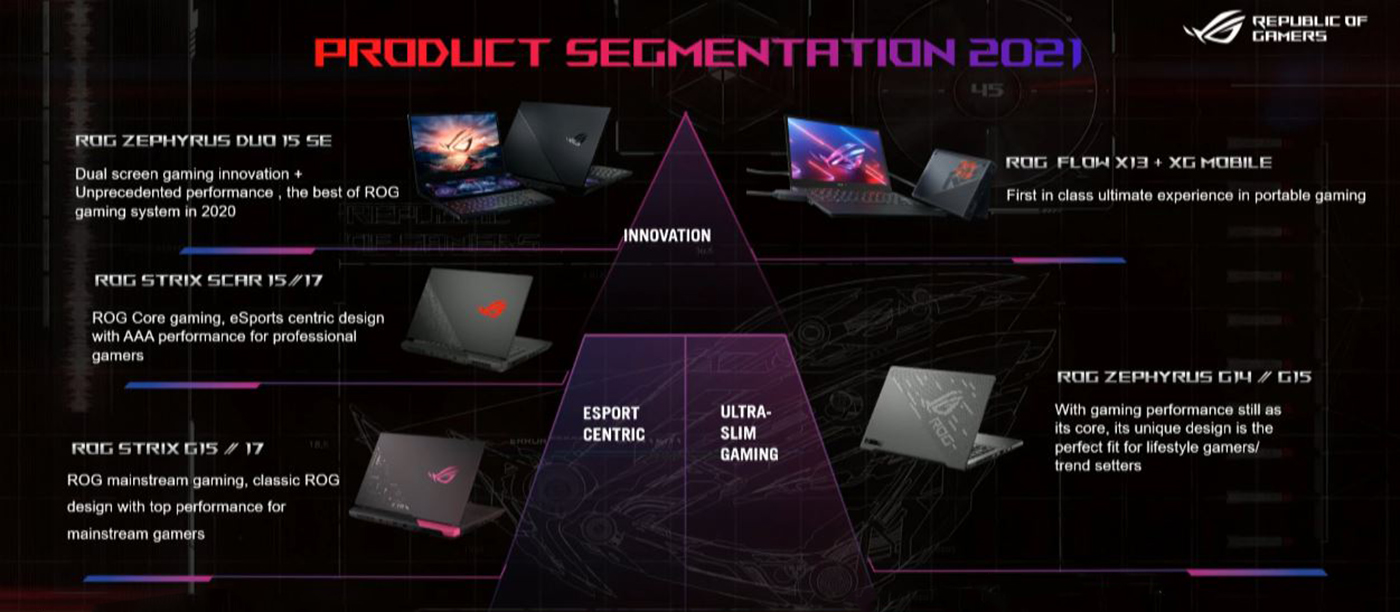 ASUS ROG Laptop Line Up 2021 Pyramide