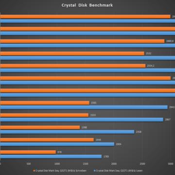 HP-OMEN-15-2020-Test-Crystal-Disk-Vergleich