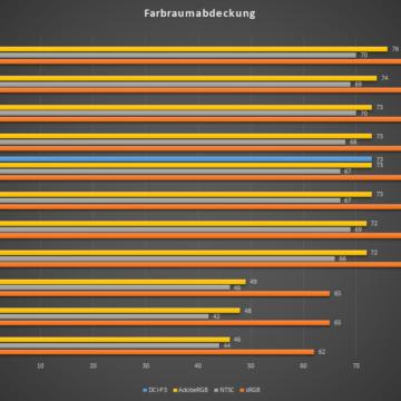 HP-OMEN-15-2020-Test-Farbabdeckung-Vergleich