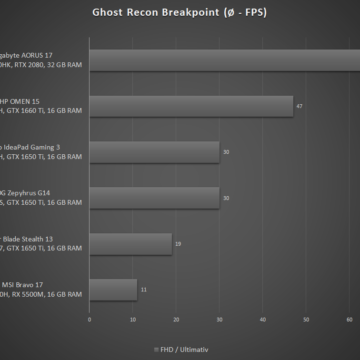 HP-OMEN-15-2020-Test-Ghost-Recon-Breakpoint