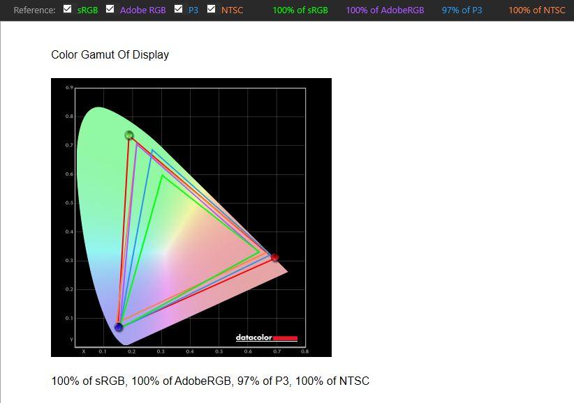Lenovo ThinkPad X1 Fold Spyder X Elite Farbraum unkalibiert