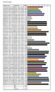 Lenovo ThinkPad X1 Fold Spyder X Elite Farbtreue unkalibiert via Adapter