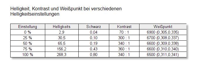 Lenovo ThinkPad E15 Spyder X Elite Weißpunkt Kontrast Unkalibriert