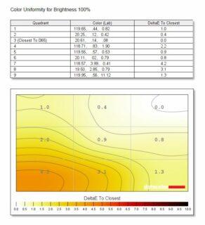 ViewSonic VP3481 ColorPro Farbhomogenität 100 Helligkeit