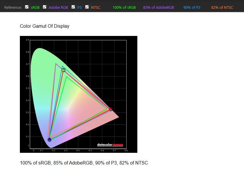 ViewSonic VP3481 ColorPro Monitor Voreinstellung Nutzer Farbraumabdeckung