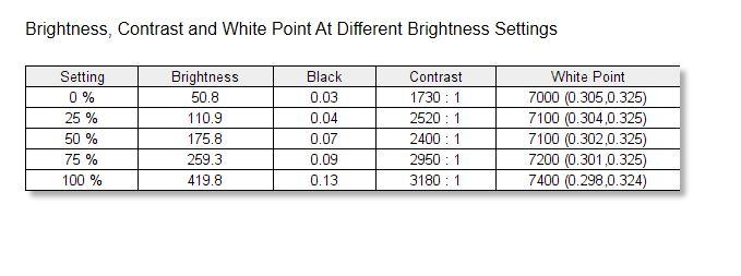 ViewSonic VP3481 ColorPro Monitor Weißpunkt Helligkeit