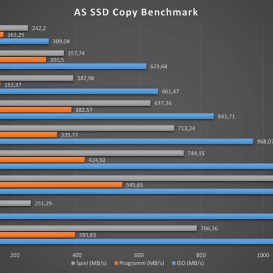 Lenovo V17 AS SSD Copy Benchmark