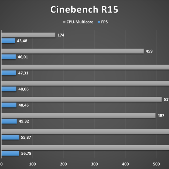 Lenovo V17 Cinebench R15-Benchmark