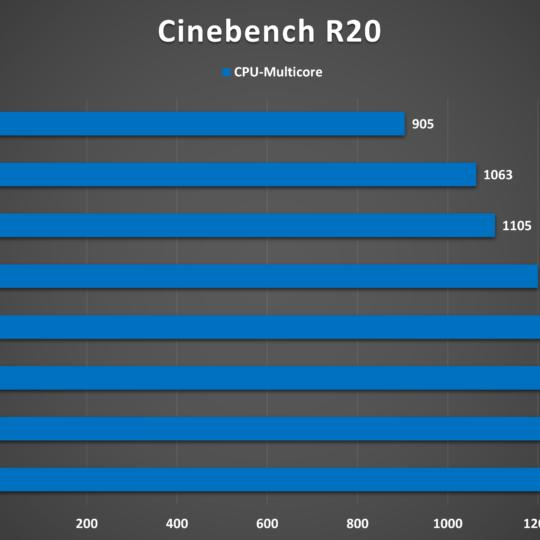 Lenovo V17 Cinebench R20-Benchmark