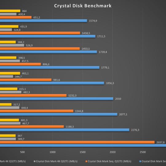 lenovo v17 Crystal Disk Benchmark