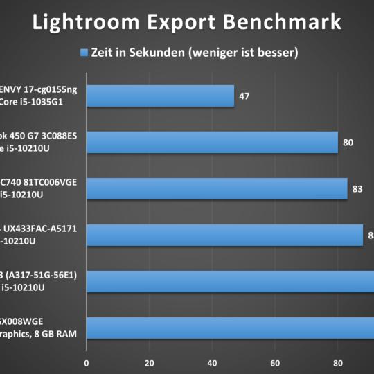 Lenovo V17 Lightroom-Benchmark