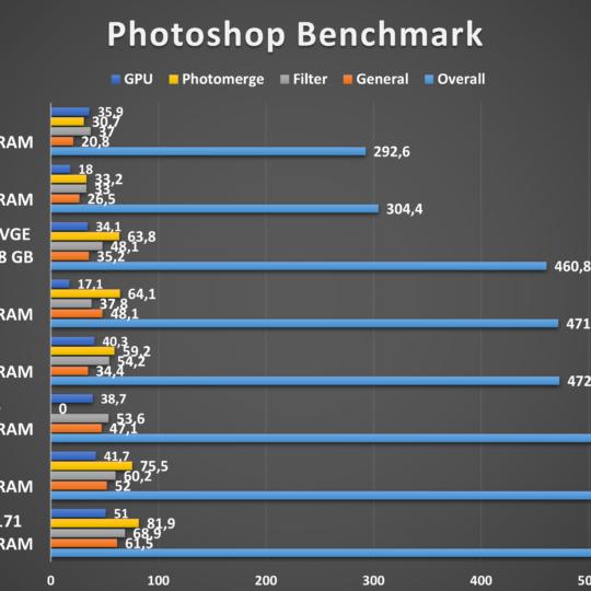 Lenovo V17 Photoshop-Benchmark