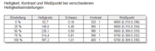 Hannspree HP248WJB Weißpunkt Kontrast unkalibriert