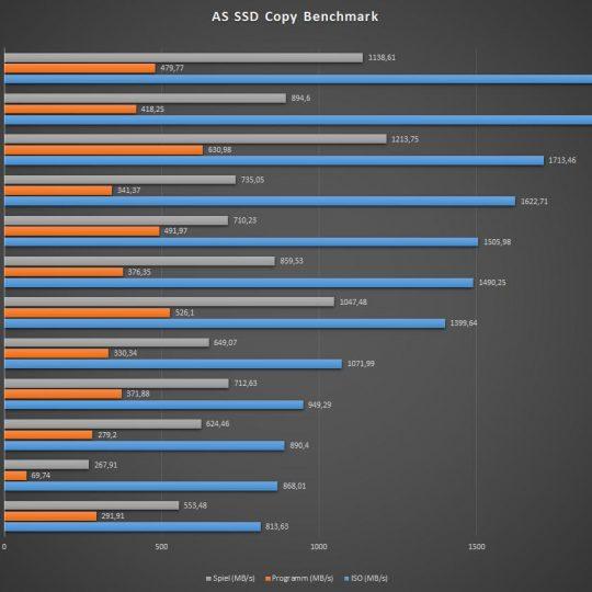 Lenovo-Yoga-7i-AS-SSD-Kopieren-Vergleich
