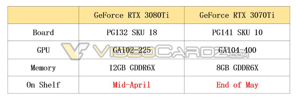NVIDIA-GeForce-RTX-3080-Ti-RTX-3070-Ti-Specs