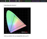 BenQ EX3501R Curved Gaming Monitor Farbraumabdeckung Kalibriert