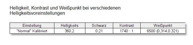 BenQ EX3501R Curved Gaming Monitor Helligkeit Kontrast Weißpunkt Kalibriert