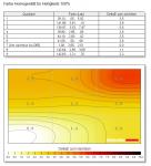 BenQ PD3200U Review - II
