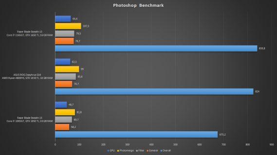 photo benchmark