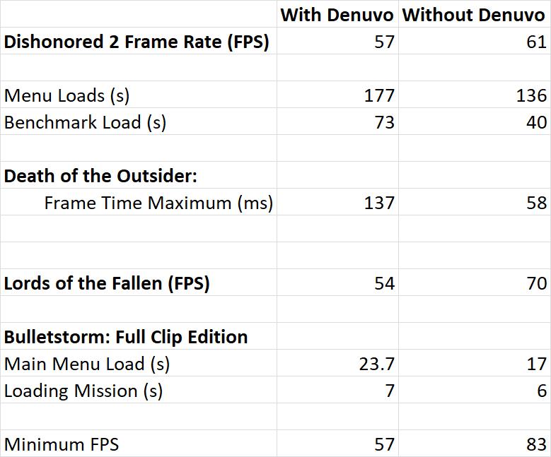 Denuvo-Tests