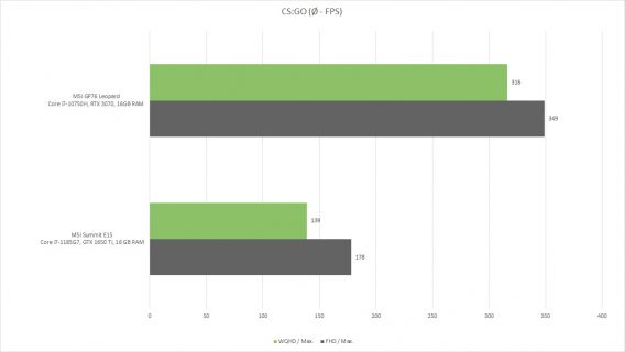 MSI Summit E15 graph