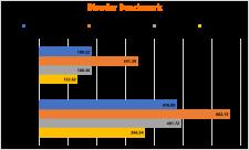 Blender Vergleich Vergleich 5600G 5700G 5600X 5800X