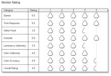 Razer Blade 14 Review - Display-Rating