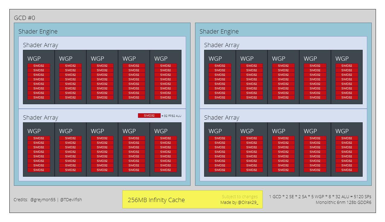 AMD RDNA-3 Navi-33-GPU-For-Radeon-RX-7600-Series-Graphics-Cards via wccftech